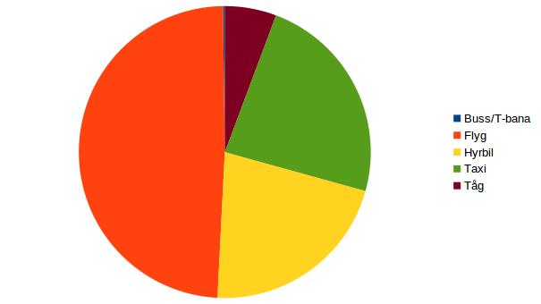 emil diagram